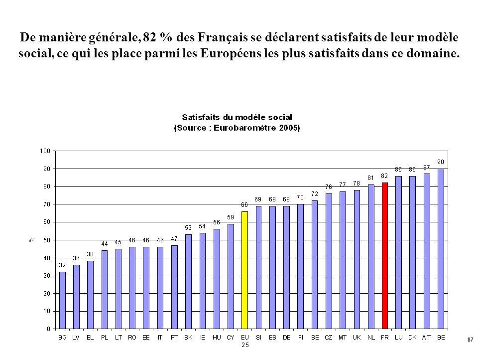 87 De manière générale, 82 % des Français se déclarent satisfaits de leur modèle social, ce qui les place parmi les Européens les plus satisfaits dans