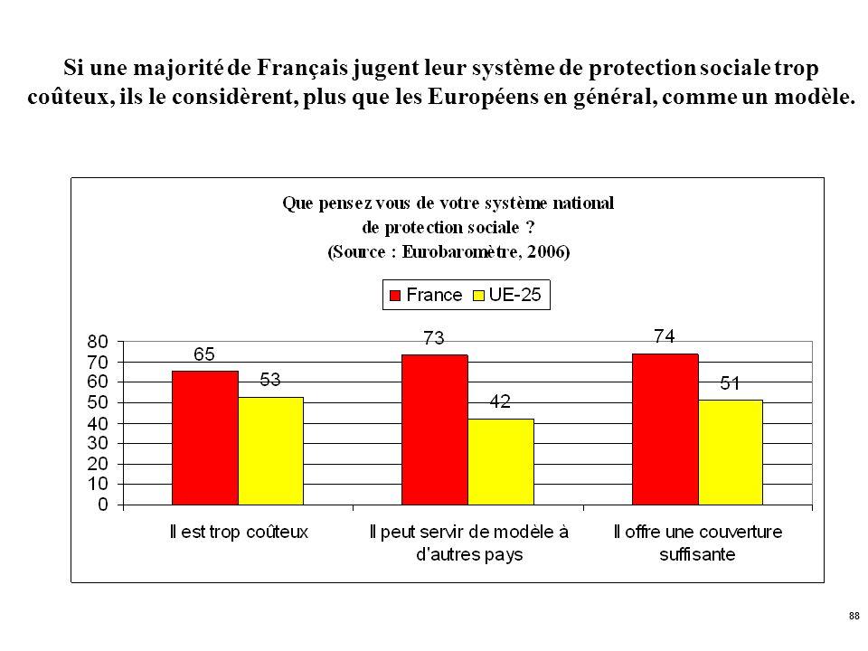 88 Si une majorité de Français jugent leur système de protection sociale trop coûteux, ils le considèrent, plus que les Européens en général, comme un