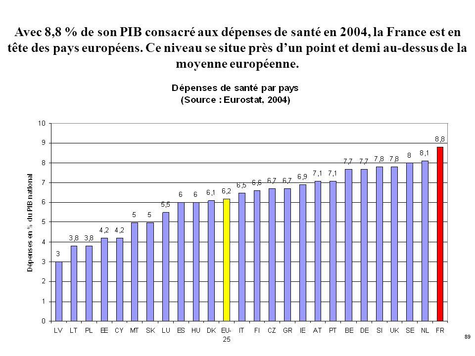 89 Avec 8,8 % de son PIB consacré aux dépenses de santé en 2004, la France est en tête des pays européens. Ce niveau se situe près dun point et demi a