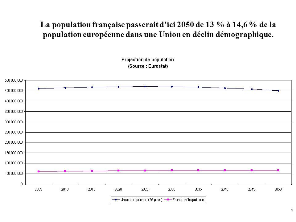 9 La population française passerait dici 2050 de 13 % à 14,6 % de la population européenne dans une Union en déclin démographique.