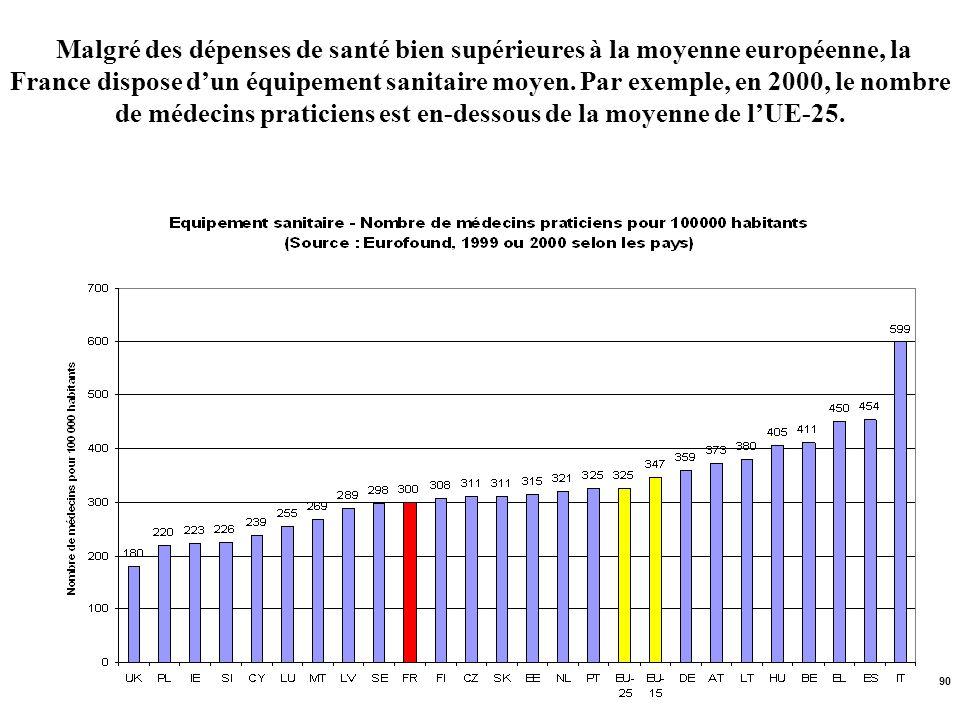 90 Malgré des dépenses de santé bien supérieures à la moyenne européenne, la France dispose dun équipement sanitaire moyen. Par exemple, en 2000, le n
