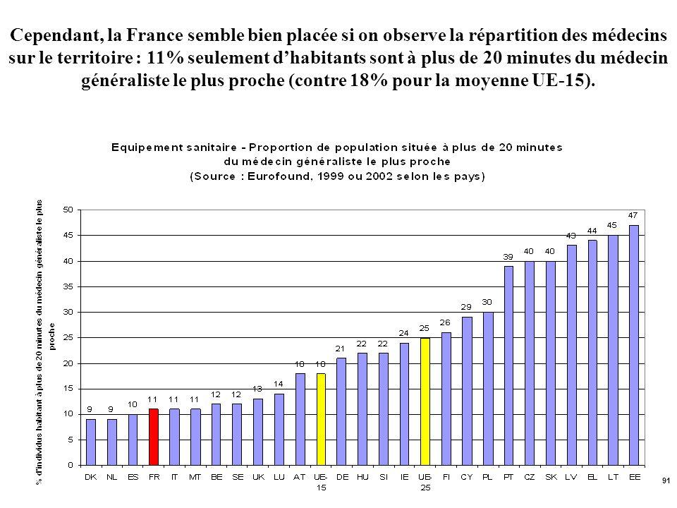 91 Cependant, la France semble bien placée si on observe la répartition des médecins sur le territoire : 11% seulement dhabitants sont à plus de 20 mi