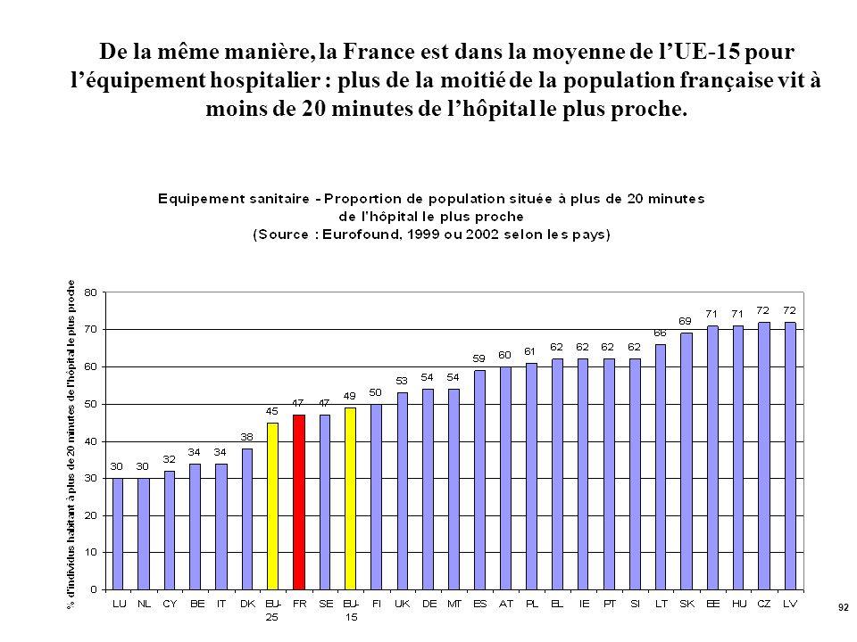 92 De la même manière, la France est dans la moyenne de lUE-15 pour léquipement hospitalier : plus de la moitié de la population française vit à moins