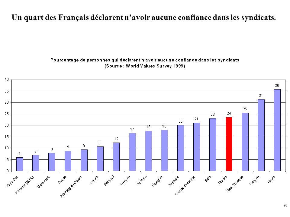 98 Un quart des Français déclarent navoir aucune confiance dans les syndicats.