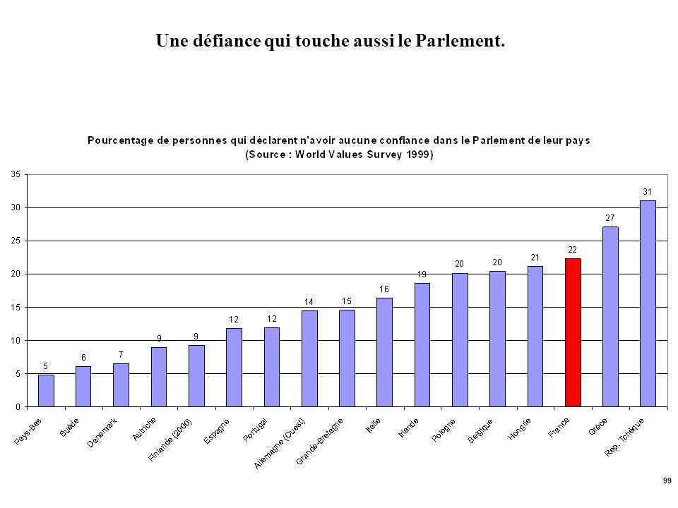 99 Une défiance qui touche aussi le Parlement.