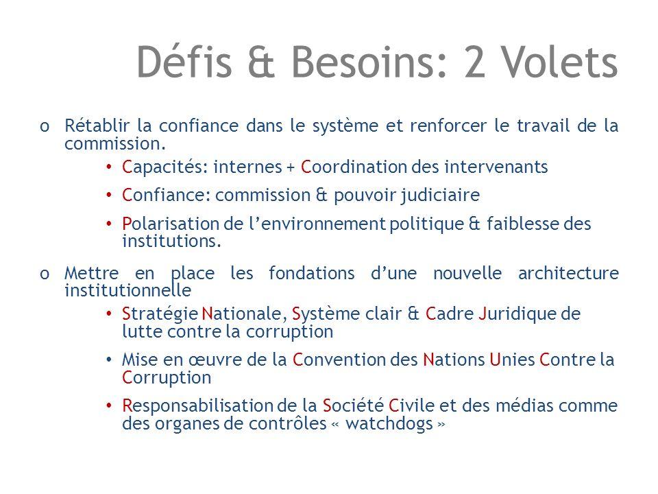 Défis & Besoins: 2 Volets oRétablir la confiance dans le système et renforcer le travail de la commission.