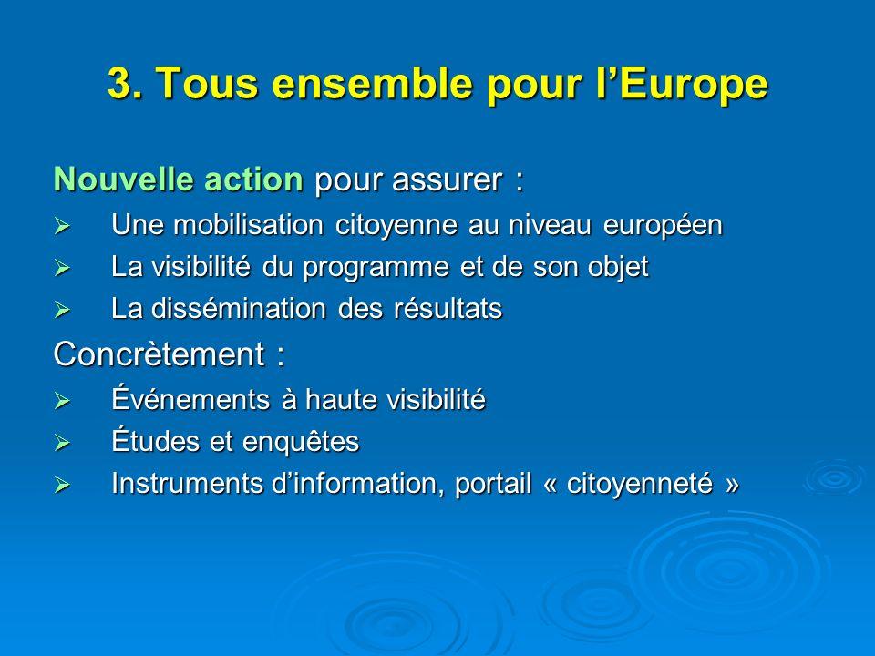 3. Tous ensemble pour lEurope Nouvelle action pour assurer : Une mobilisation citoyenne au niveau européen Une mobilisation citoyenne au niveau europé