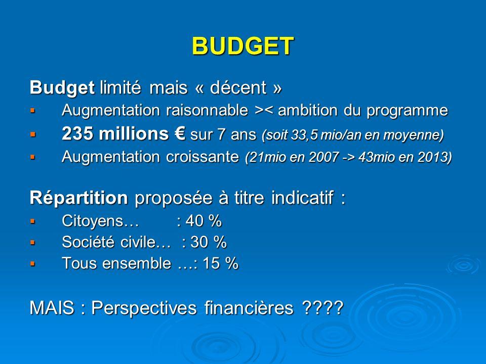 BUDGET Budget limité mais « décent » Augmentation raisonnable > < ambition du programme 235 millions sur 7 ans (soit 33,5 mio/an en moyenne) 235 millions sur 7 ans (soit 33,5 mio/an en moyenne) Augmentation croissante (21mio en 2007 -> 43mio en 2013) Augmentation croissante (21mio en 2007 -> 43mio en 2013) Répartition proposée à titre indicatif : Citoyens… : 40 % Citoyens… : 40 % Société civile… : 30 % Société civile… : 30 % Tous ensemble …: 15 % Tous ensemble …: 15 % MAIS : Perspectives financières