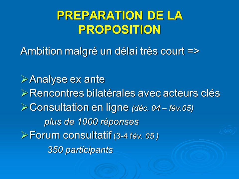 PREPARATION DE LA PROPOSITION Ambition malgré un délai très court => Analyse ex ante Analyse ex ante Rencontres bilatérales avec acteurs clés Rencontres bilatérales avec acteurs clés Consultation en ligne (déc.