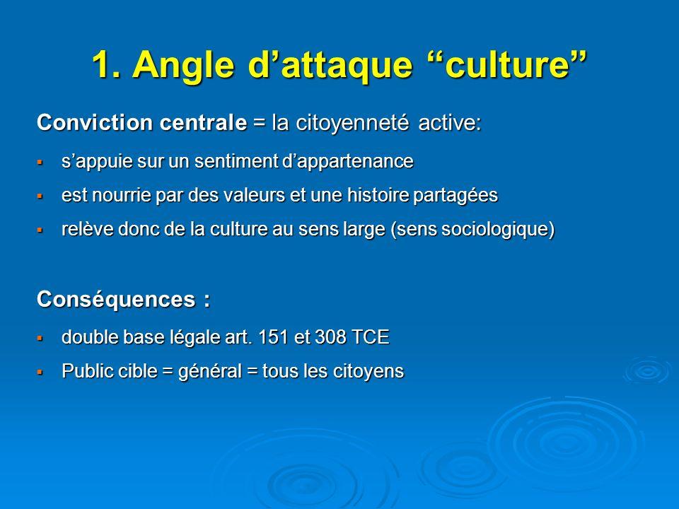 1. Angle dattaque culture Conviction centrale = la citoyenneté active: sappuie sur un sentiment dappartenance sappuie sur un sentiment dappartenance e