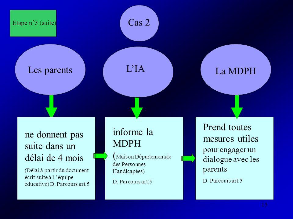 15 Cas 2 ne donnent pas suite dans un délai de 4 mois (Délai à partir du document écrit suite à l équipe éducative) D. Parcours art.5 Les parents LIA