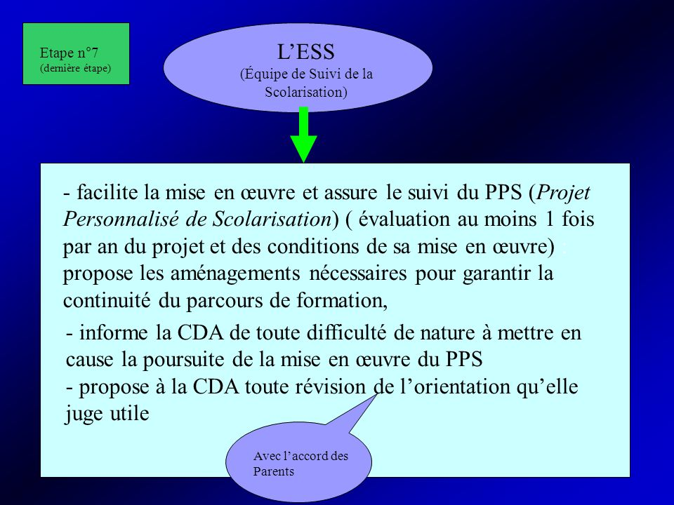 20 LESS (Équipe de Suivi de la Scolarisation) - facilite la mise en œuvre et assure le suivi du PPS (Projet Personnalisé de Scolarisation) ( évaluatio