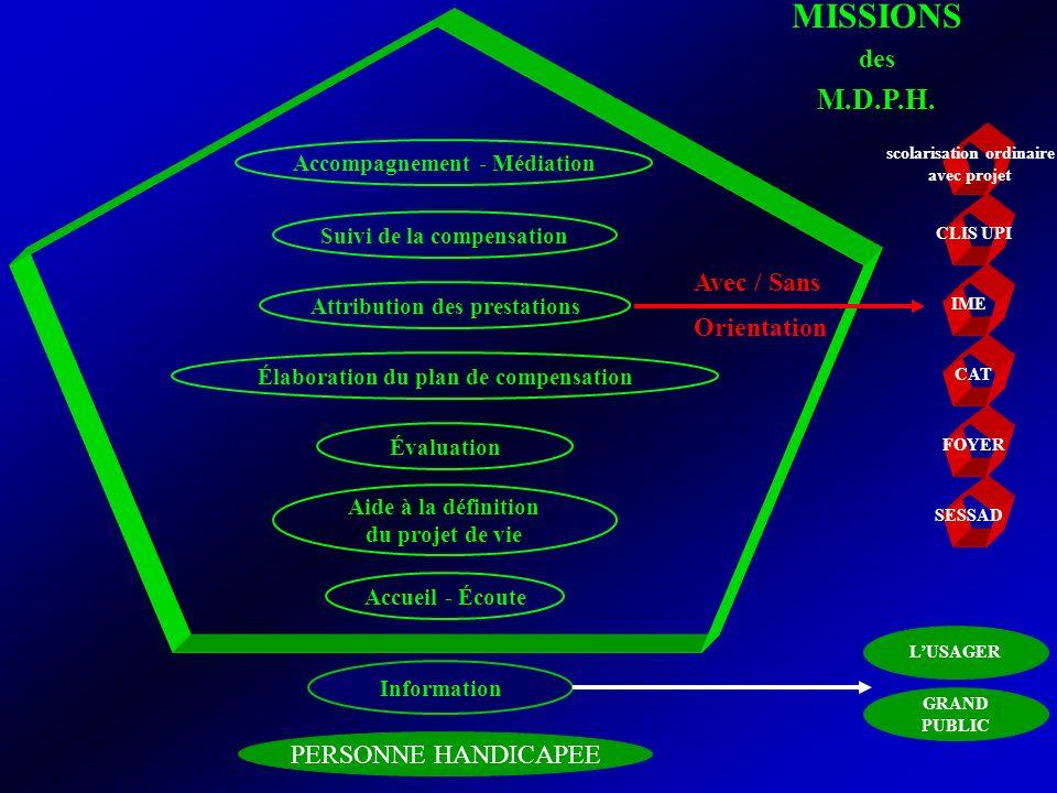 Accueil - Écoute Attribution des prestations PERSONNE HANDICAPEE MISSIONS des M.D.P.H. Accompagnement - Médiation Aide à la définition du projet de vi