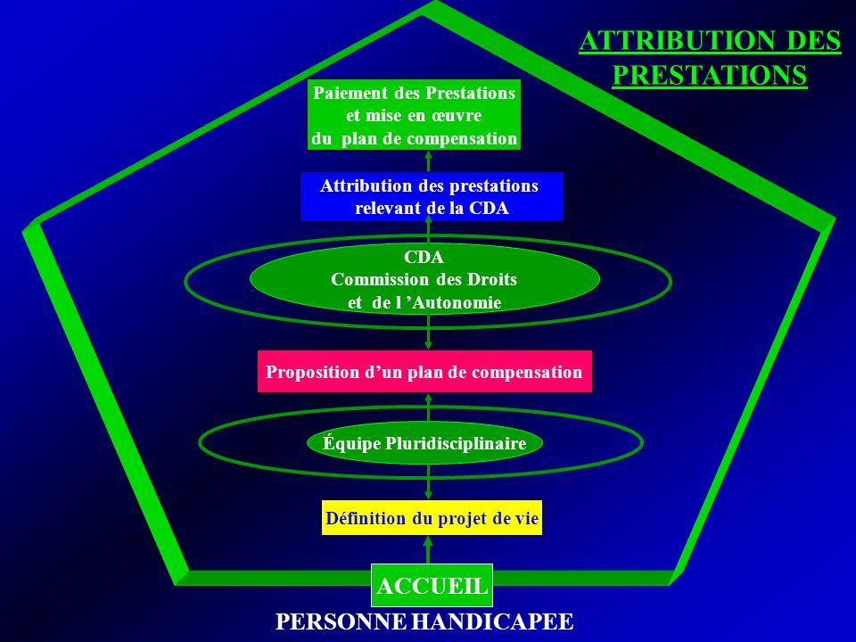 Équipe Pluridisciplinaire CDA Commission des Droits et de l Autonomie Définition du projet de vie Proposition dun plan de compensation Attribution des