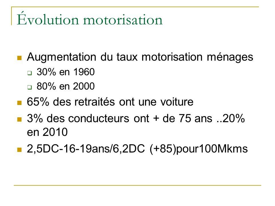 Évolution motorisation Augmentation du taux motorisation ménages 30% en 1960 80% en 2000 65% des retraités ont une voiture 3% des conducteurs ont + de