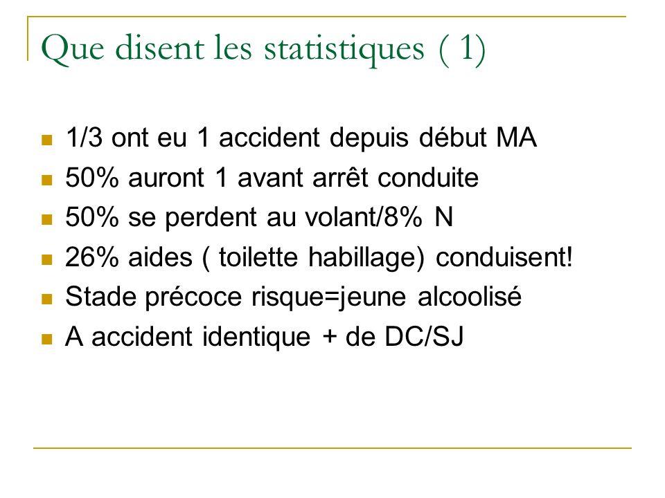 Que disent les statistiques ( 1) 1/3 ont eu 1 accident depuis début MA 50% auront 1 avant arrêt conduite 50% se perdent au volant/8% N 26% aides ( toi