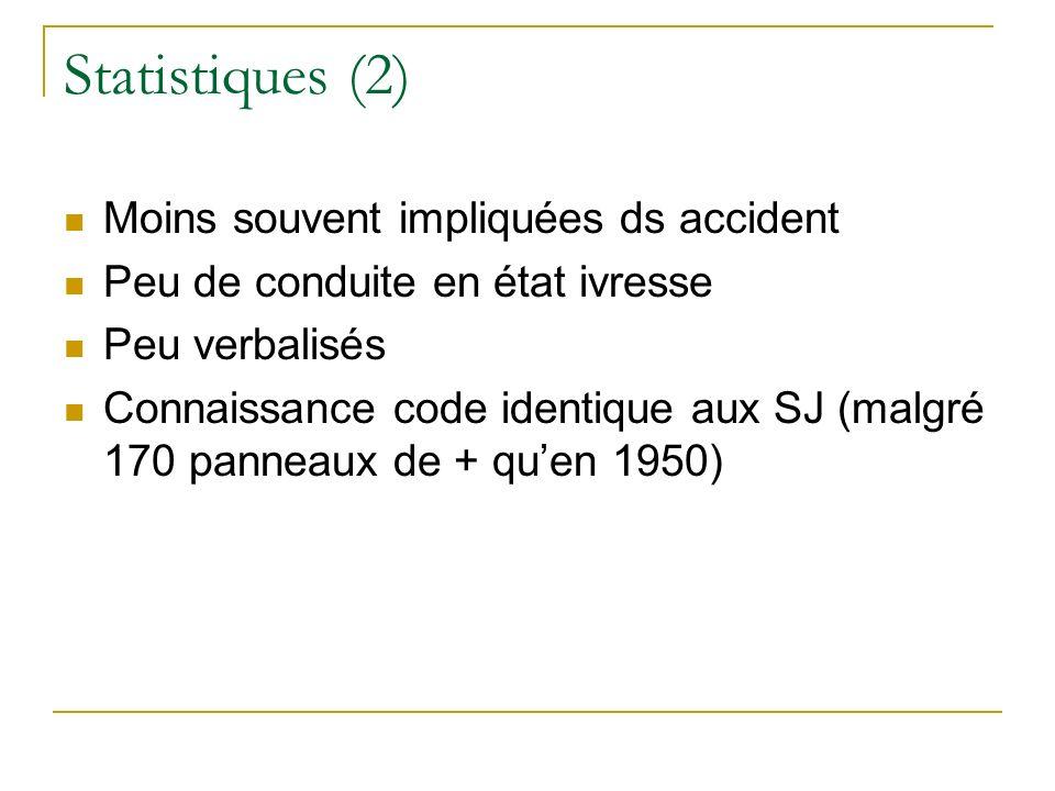Statistiques (2) Moins souvent impliquées ds accident Peu de conduite en état ivresse Peu verbalisés Connaissance code identique aux SJ (malgré 170 pa