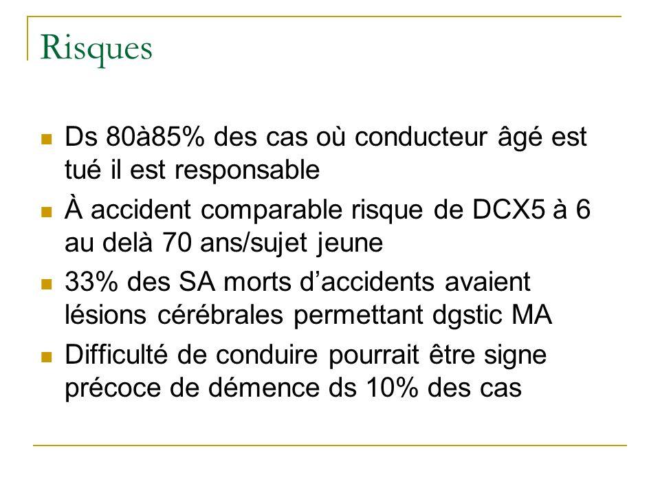 Risques Ds 80à85% des cas où conducteur âgé est tué il est responsable À accident comparable risque de DCX5 à 6 au delà 70 ans/sujet jeune 33% des SA