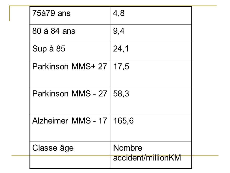 75à79 ans4,8 80 à 84 ans9,4 Sup à 8524,1 Parkinson MMS+ 2717,5 Parkinson MMS - 2758,3 Alzheimer MMS - 17165,6 Classe âgeNombre accident/millionKM