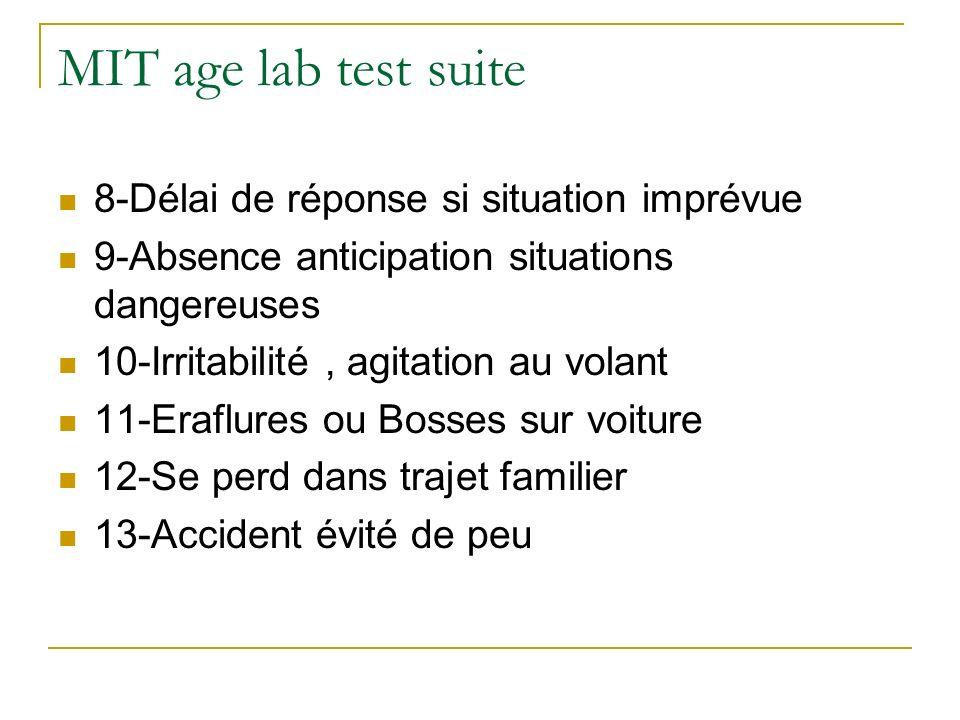 MIT age lab test suite 8-Délai de réponse si situation imprévue 9-Absence anticipation situations dangereuses 10-Irritabilité, agitation au volant 11-