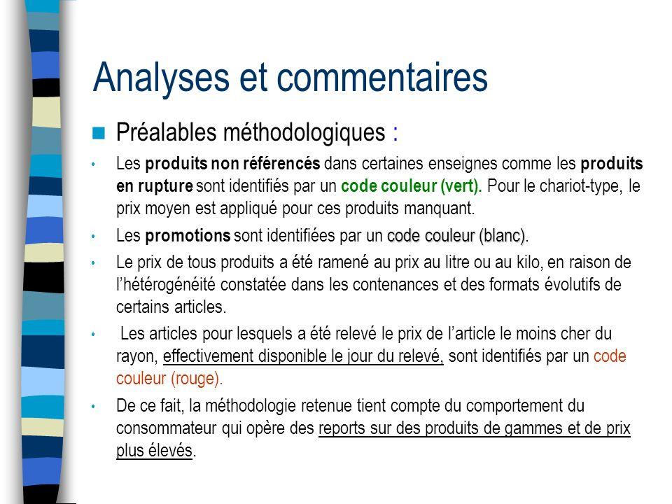 Analyses et commentaires Préalables méthodologiques : Les produits non référencés dans certaines enseignes comme les produits en rupture sont identifiés par un code couleur (vert).