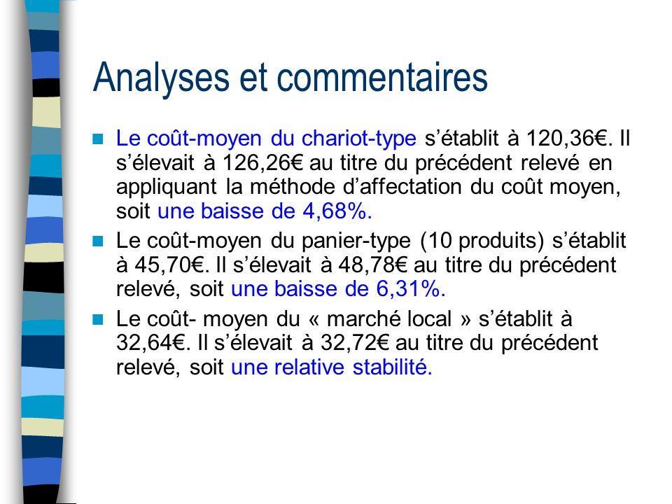 Analyses et commentaires Le coût-moyen du chariot-type sétablit à 120,36.