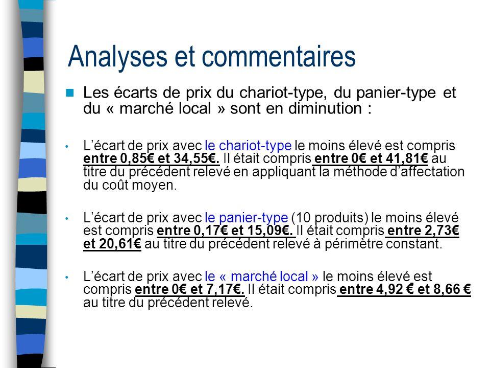 Analyses et commentaires Les écarts de prix du chariot-type, du panier-type et du « marché local » sont en diminution : Lécart de prix avec le chariot-type le moins élevé est compris entre 0,85 et 34,55.