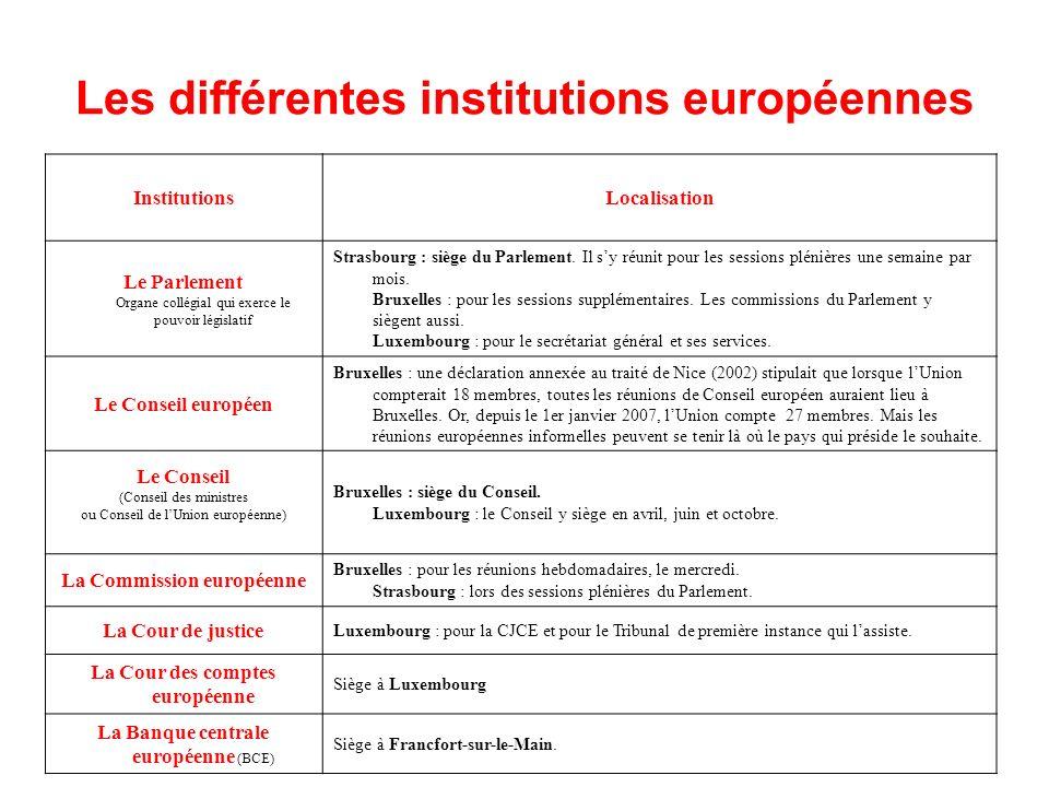 Les différentes institutions européennes InstitutionsLocalisation Le Parlement Organe collégial qui exerce le pouvoir législatif Strasbourg : siège du Parlement.