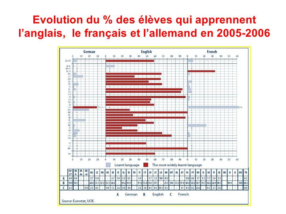 Evolution du % des élèves qui apprennent langlais, le français et lallemand en 2005-2006
