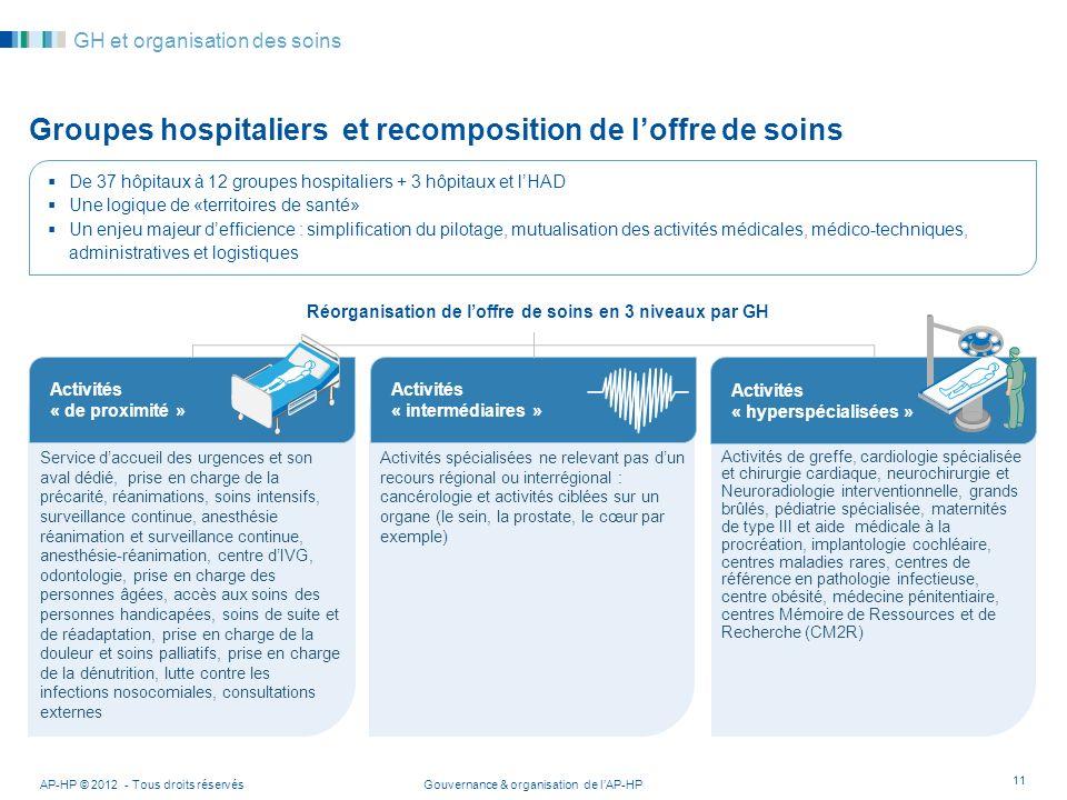 Gouvernance & organisation de lAP-HPAP-HP © 2012 - Tous droits réservés 11 GH et organisation des soins Groupes hospitaliers et recomposition de loffr