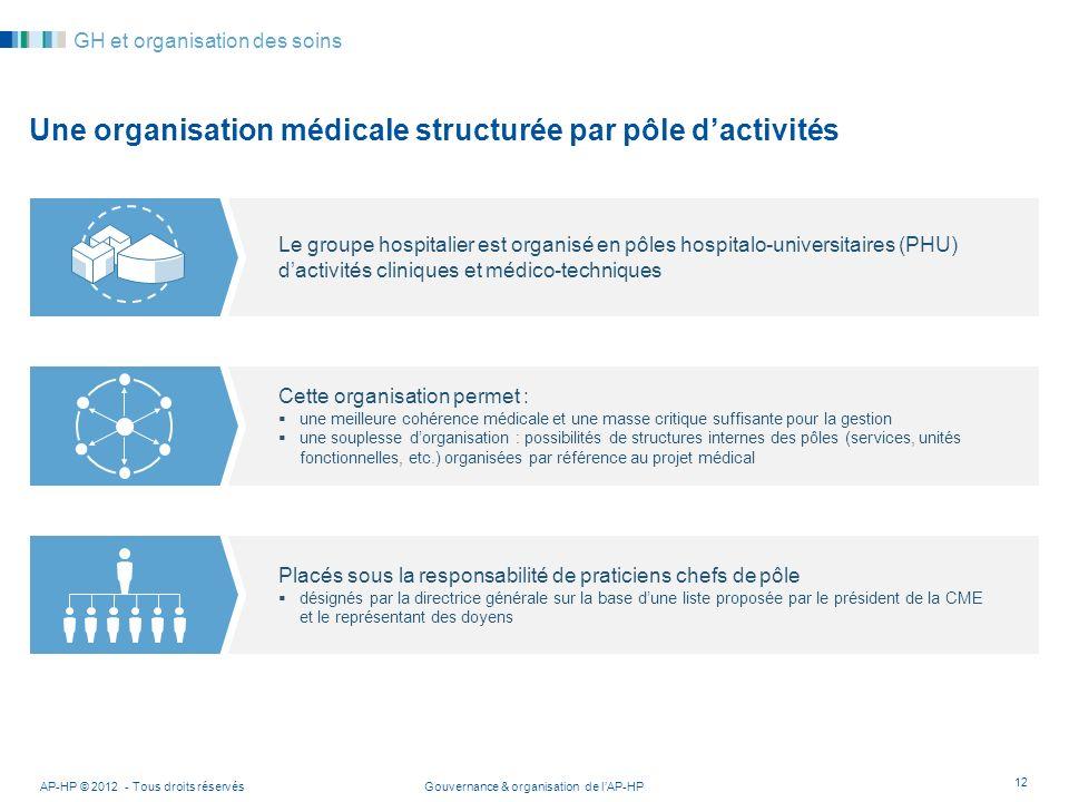 Gouvernance & organisation de lAP-HPAP-HP © 2012 - Tous droits réservés 12 GH et organisation des soins Une organisation médicale structurée par pôle