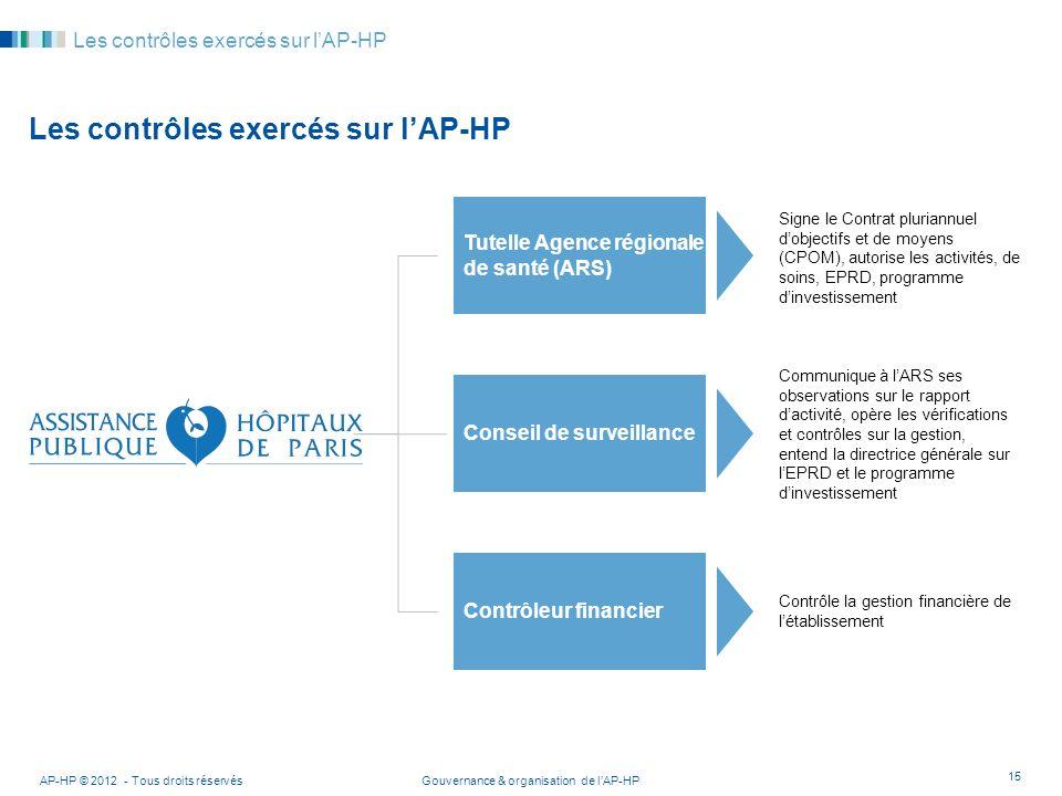 Gouvernance & organisation de lAP-HPAP-HP © 2012 - Tous droits réservés 15 Les contrôles exercés sur lAP-HP Tutelle Agence régionale de santé (ARS) Co