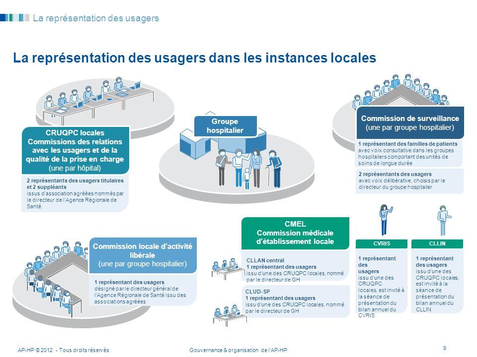 Gouvernance & organisation de lAP-HP 1 représentant des usagers issu dune des CRUQPC locales, est invité à la séance de présentation du bilan annuel d
