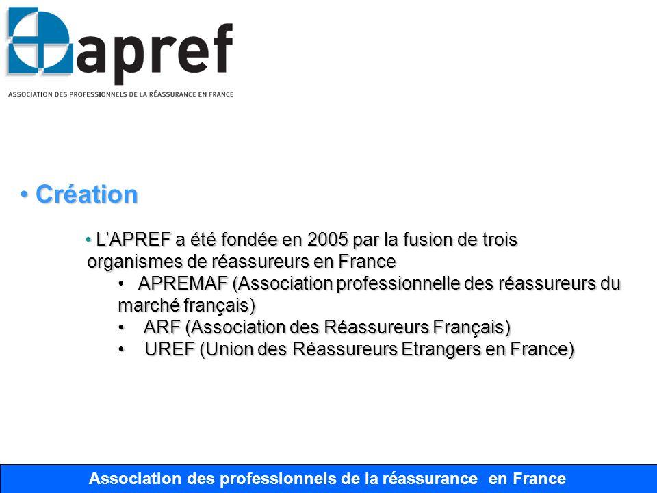 Association des Professionnels de la Réassurance en France Association des professionnels de la réassurance en France Objectifs Objectifs LAPREF a pour principaux objectifs LAPREF a pour principaux objectifs Rassembler les intervenants du marché français de la réassurance pour analyser les changements légaux, financiers et techniques impliquant la réassurance Rassembler les intervenants du marché français de la réassurance pour analyser les changements légaux, financiers et techniques impliquant la réassurance Contribuer avec les assurés, assureurs et pouvoirs publics à la réflexion sur les sujets de marché qui ont une incidence sur Contribuer avec les assurés, assureurs et pouvoirs publics à la réflexion sur les sujets de marché qui ont une incidence sur la réassurance la réassurance Œuvrer pour lamélioration de la connaissance des risques et Œuvrer pour lamélioration de la connaissance des risques et de leur modélisation en vue de mieux les cerner et développer de leur modélisation en vue de mieux les cerner et développer lassurabilité des risques majeurs lassurabilité des risques majeurs