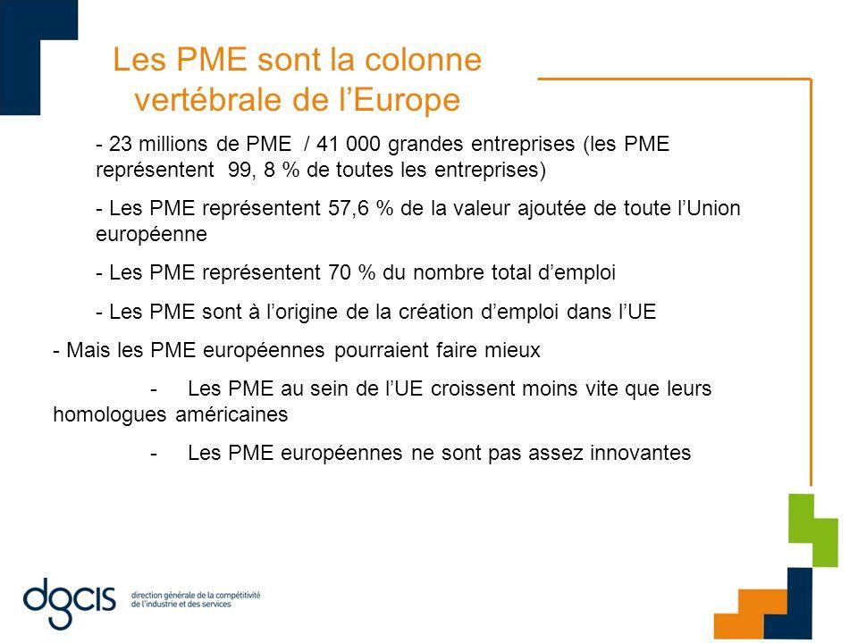 Les PME sont la colonne vertébrale de lEurope - 23 millions de PME / 41 000 grandes entreprises (les PME représentent 99, 8 % de toutes les entreprises) - Les PME représentent 57,6 % de la valeur ajoutée de toute lUnion européenne - Les PME représentent 70 % du nombre total demploi - Les PME sont à lorigine de la création demploi dans lUE - Mais les PME européennes pourraient faire mieux - Les PME au sein de lUE croissent moins vite que leurs homologues américaines - Les PME européennes ne sont pas assez innovantes