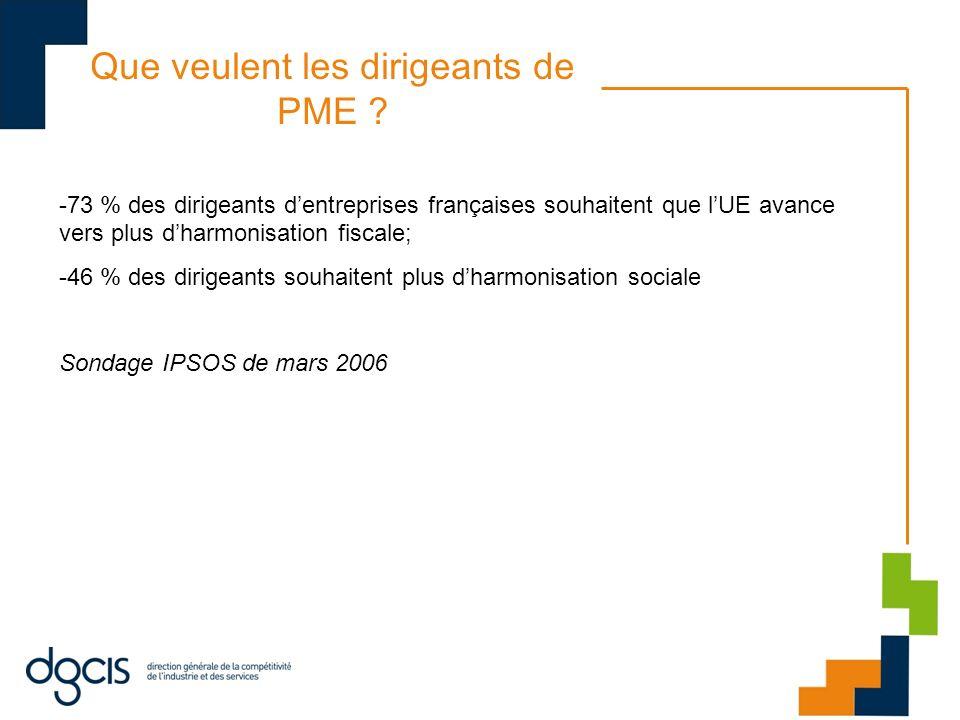 Que veulent les dirigeants de PME ? -73 % des dirigeants dentreprises françaises souhaitent que lUE avance vers plus dharmonisation fiscale; -46 % des