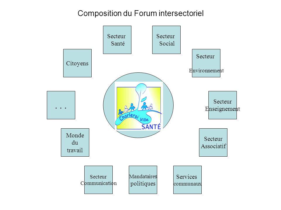Composition du Forum intersectoriel Secteur Santé Secteur Associatif Services communaux Secteur Communication Monde du travail... Citoyens Secteur Soc