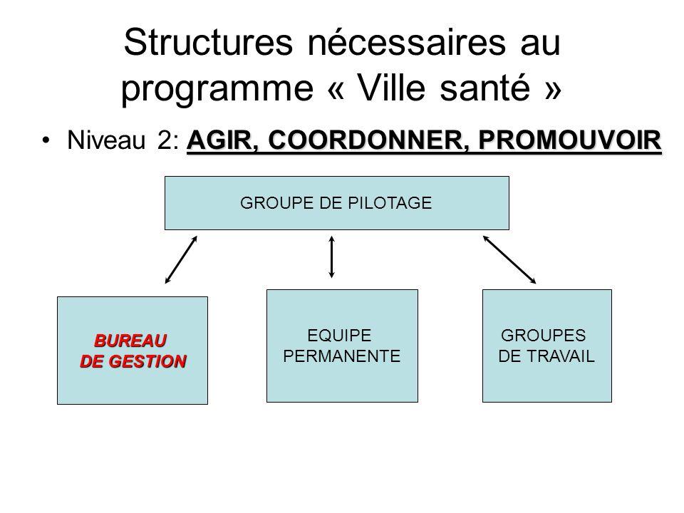 Structures nécessaires au programme « Ville santé » AGIR, COORDONNER, PROMOUVOIRNiveau 2: AGIR, COORDONNER, PROMOUVOIR GROUPE DE PILOTAGE BUREAU DE GE