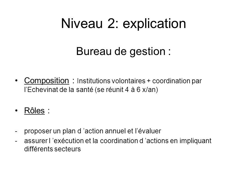 Niveau 2: explication Bureau de gestion : Composition : Institutions volontaires + coordination par lEchevinat de la santé (se réunit 4 à 6 x/an) Rôle