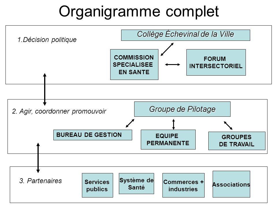 Organigramme complet Collège Échevinal de la Ville 1.Décision politique COMMISSION SPECIALISEE EN SANTE FORUM INTERSECTORIEL 2. Agir, coordonner promo