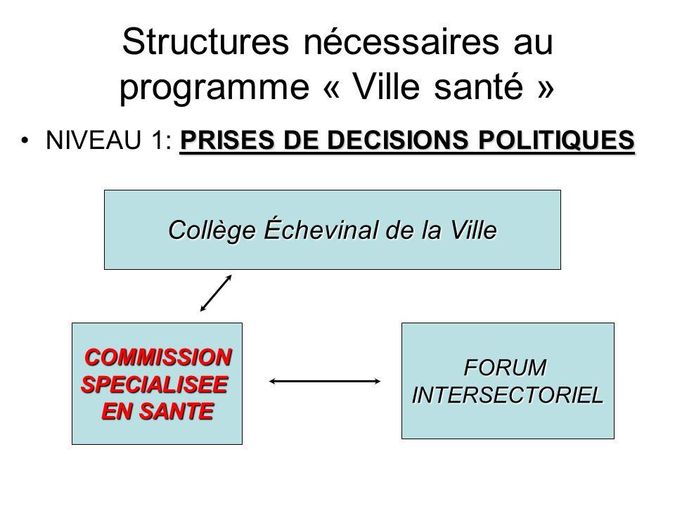 Organigramme complet Collège Échevinal de la Ville 1.Décision politique COMMISSION SPECIALISEE EN SANTE FORUM INTERSECTORIEL 2.