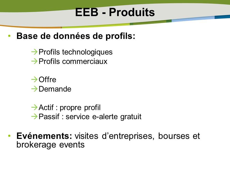 EEB - Produits Base de données de profils: Profils technologiques Profils commerciaux Offre Demande Actif : propre profil Passif : service e-alerte gr