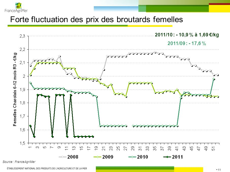 11 Forte fluctuation des prix des broutards femelles Source : FranceAgriMer 2011/10 : - 10,9 % à 1,69 /kg 2011/09 : - 17,6 %