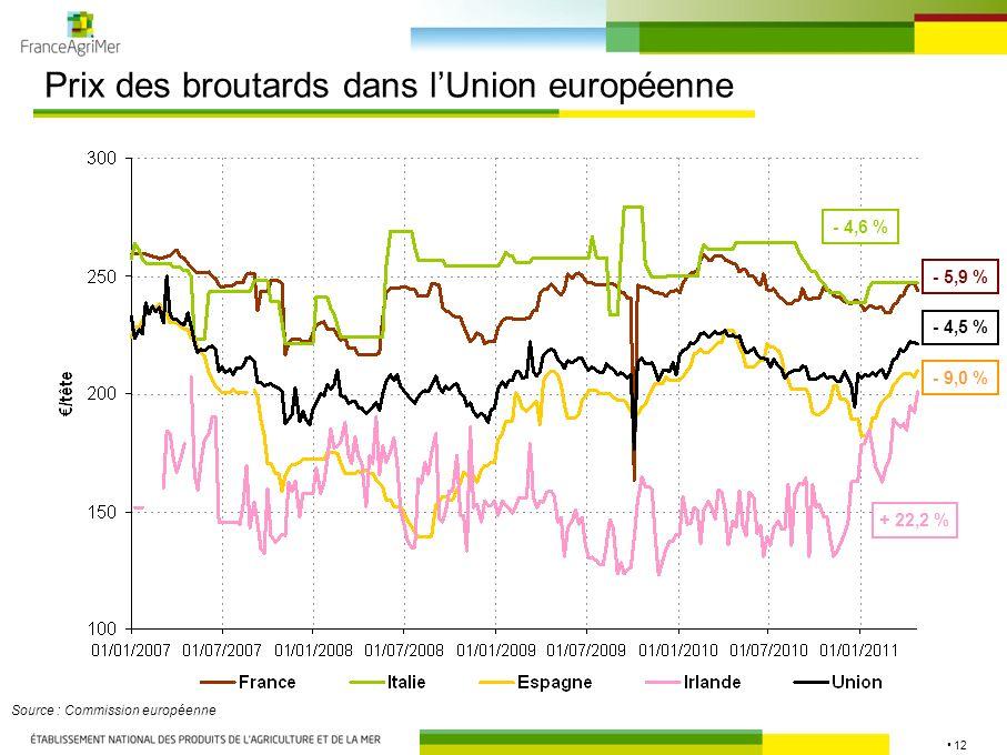 12 Prix des broutards dans lUnion européenne Source : Commission européenne - 5,9 % - 4,5 % - 9,0 % - 4,6 % + 22,2 %