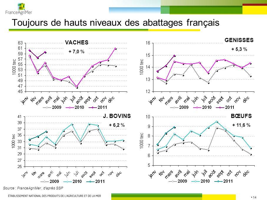 14 Toujours de hauts niveaux des abattages français Source : FranceAgriMer, daprès SSP VACHES + 7,0 % J. BOVINS + 6,2 % GENISSES + 5,3 % BŒUFS + 11,6
