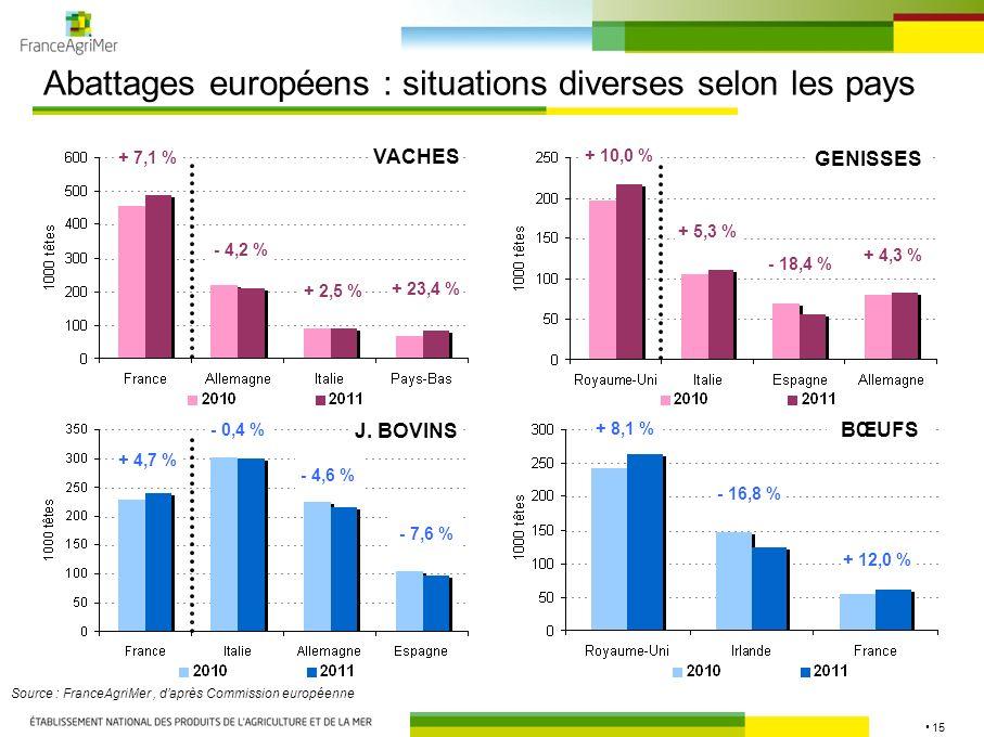 15 Abattages européens : situations diverses selon les pays Source : FranceAgriMer, daprès Commission européenne VACHES J. BOVINS GENISSES BŒUFS + 23,