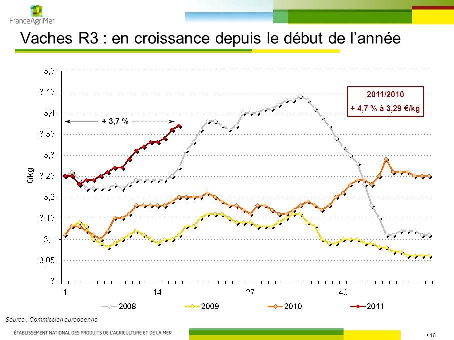 16 Vaches R3 : en croissance depuis le début de lannée Source : Commission européenne 2011/2010 + 4,7 % à 3,29 /kg + 3,7 %