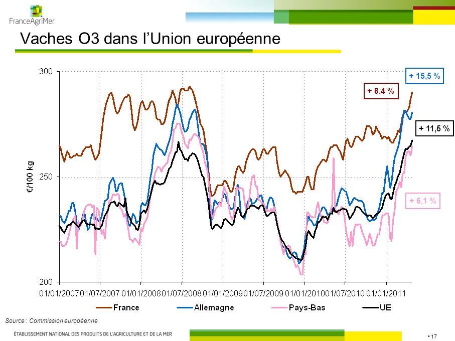 17 Vaches O3 dans lUnion européenne Source : Commission européenne + 8,4 % + 11,5 % + 6,1 % + 15,5 %