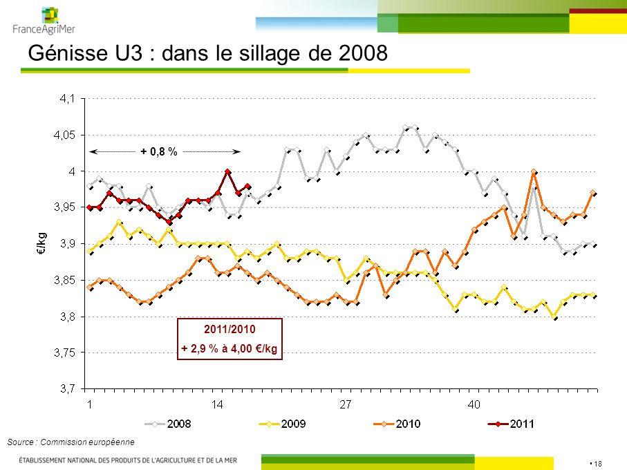 18 Génisse U3 : dans le sillage de 2008 Source : Commission européenne 2011/2010 + 2,9 % à 4,00 /kg + 0,8 %