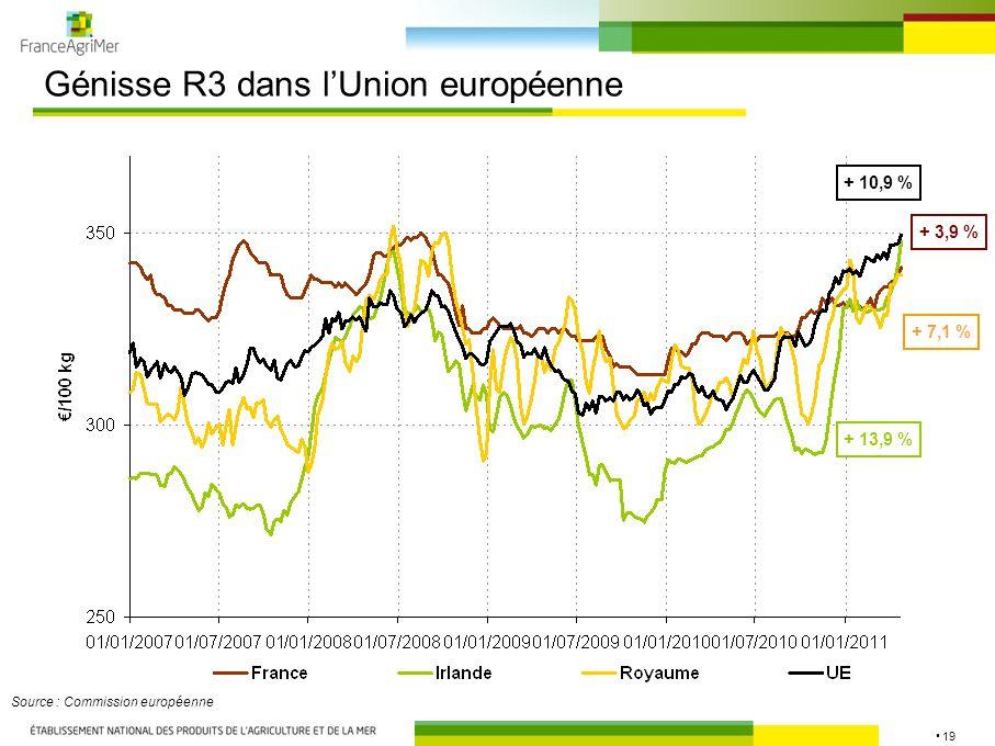 19 Génisse R3 dans lUnion européenne Source : Commission européenne + 3,9 % + 10,9 % + 7,1 % + 13,9 %